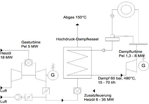 Uniklinik Freiburg | Kawasaki Gas Turbine Europe